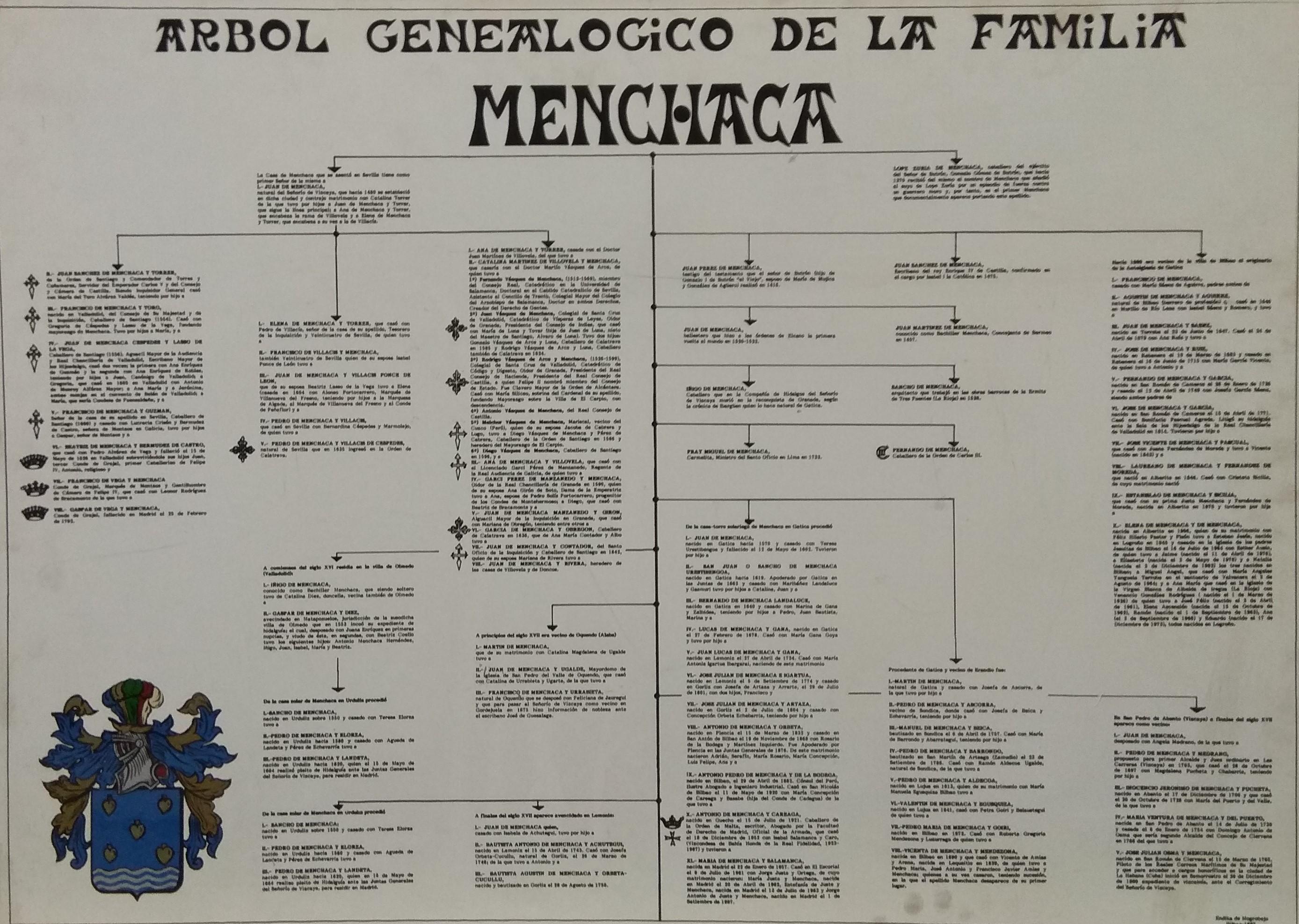 Árbol genealógico de la familia Menchaca